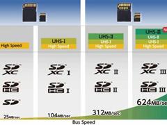 传输速率高达624MB/s!SD协会对外发布UHS-III标准