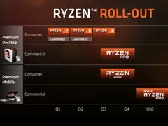 吊打Intel!外媒首爆AMD八代全新APU性能