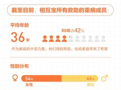 80后占42%�相互宝�累计救助597名重病成员