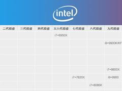 i7处理器哪个型号好?2019年i7处理器天梯图分享