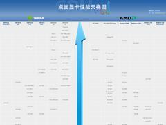 2019年12月显卡天梯图:桌面级显卡性能天梯图最新版
