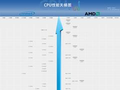 2020年2月最新CPU天梯图 桌面级处理器天梯图