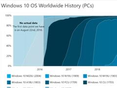 數據顯示:微軟Win10版本2004市場份額占比24.1%