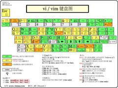 vim编辑器是什么?Linux vim的使用方法