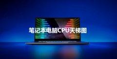 2021筆記本應該怎么選?2021筆記本CPU最新天梯圖